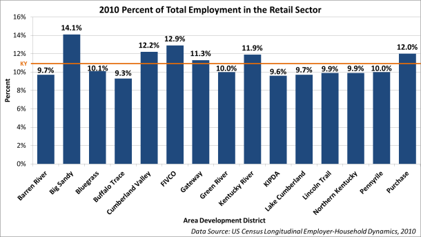 2010_ADD_Retail_Sector_Percent_Employ