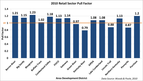 2010_ADD_Retail_Sector_PF
