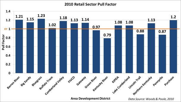 2010_ADD_Retail_Sector_PF