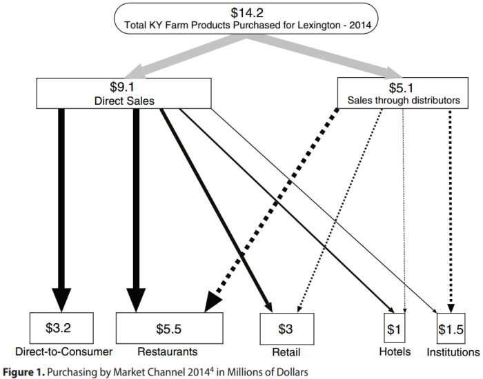 Figure1_PurchasingMarketChannel