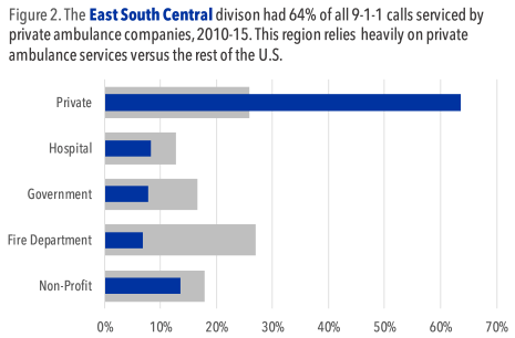 east_south_central_vs_us_calls_by_ownership_type.png