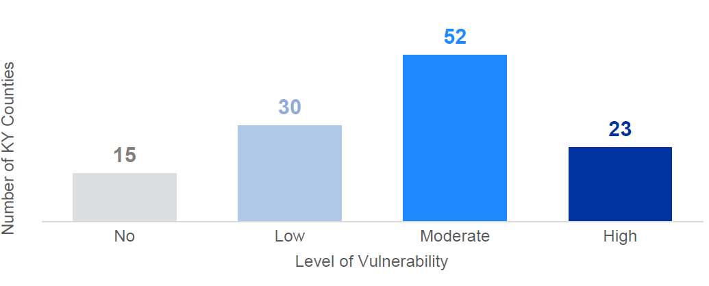 chart_KY_county_vulnerability_remote_work